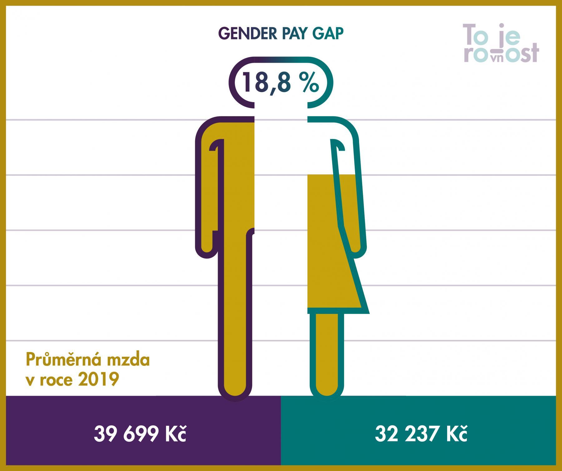 Výstupy workshopu: Jak na gedner pay gap ve firmách pomoci transparentnosti.