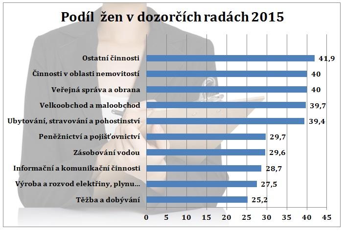 Pozn.: Odvětví činnosti s nejnižším a nejvyšším průměrným podílem žen v dozorčích radách akciových společností v roce 2015. Zdroj: Byznys pro společnost