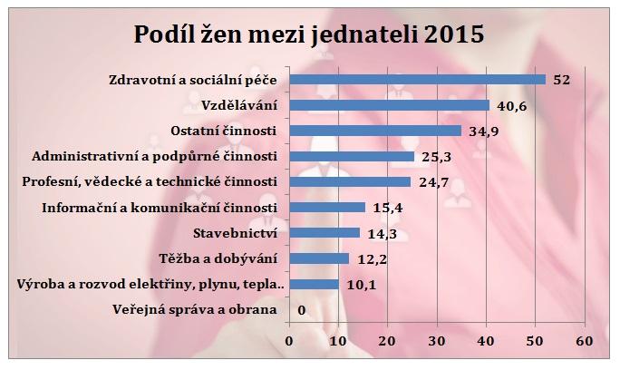 Pozn.: Odvětví činnosti s nejnižším a nejvyšším průměrným podílem žen mezi jednateli ve společnostech s ručením omezeným roce 2015. Zdroj: Byznys pro společnost